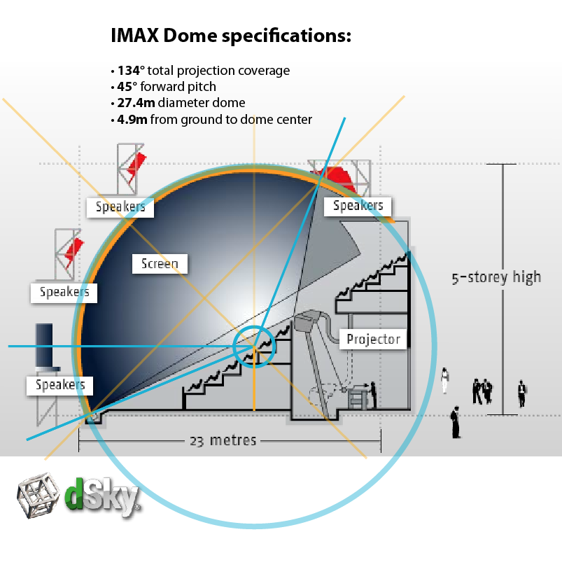 imax dome specifications